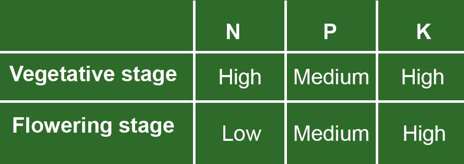 NPK levels during vegetative and flowers stages
